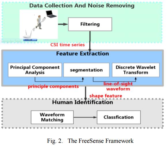 FreeSense Framework