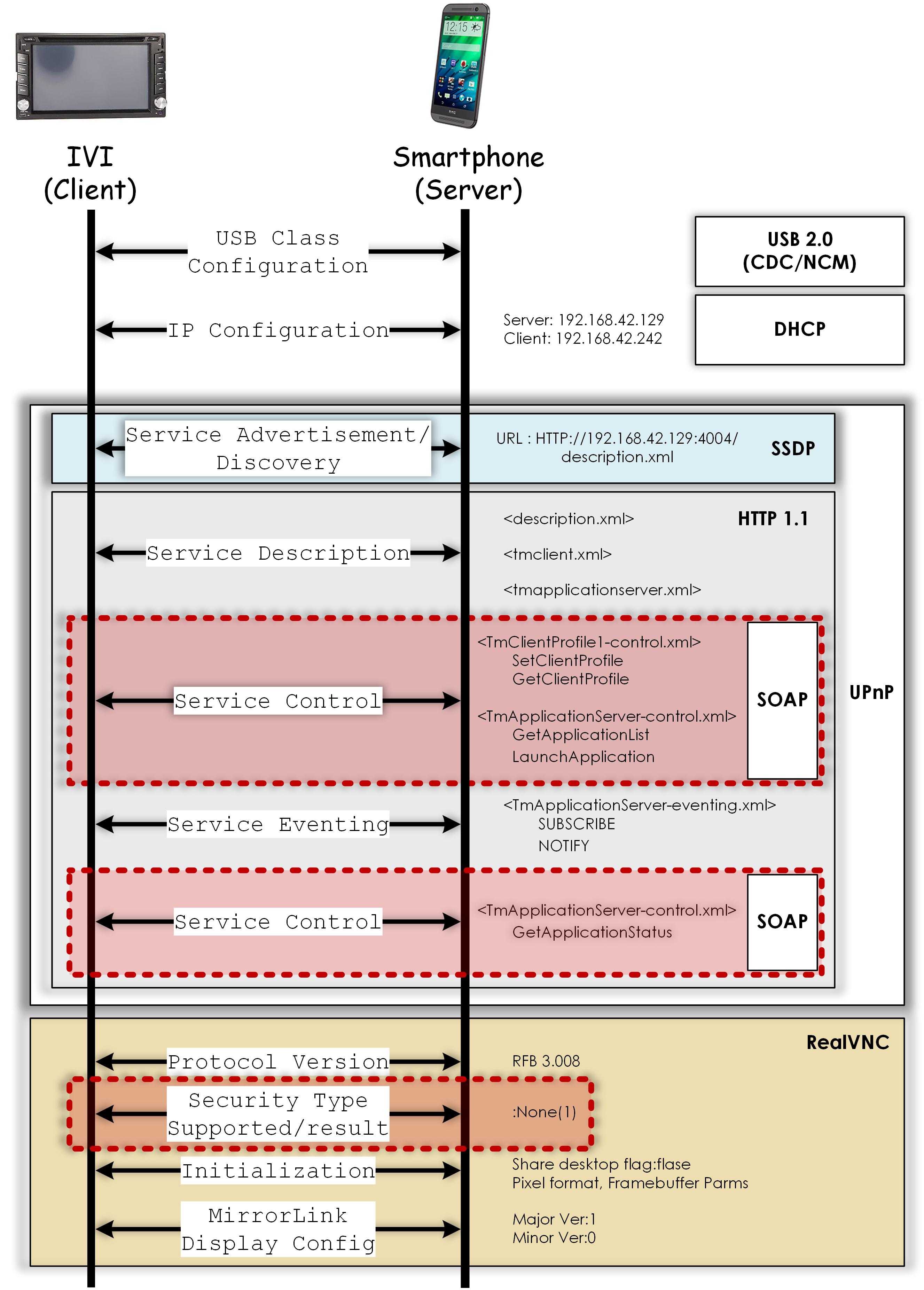 MirrorLink Protocol Stack