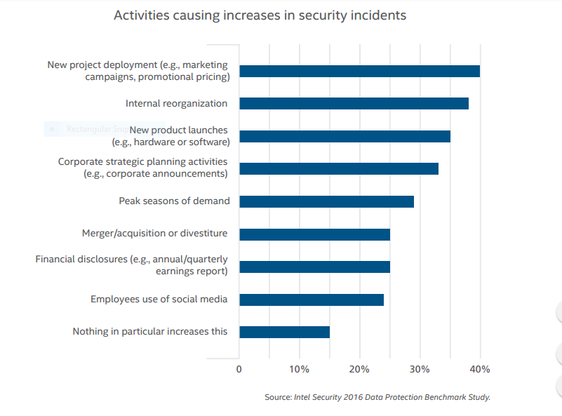 Activities causing increases in security incidents image
