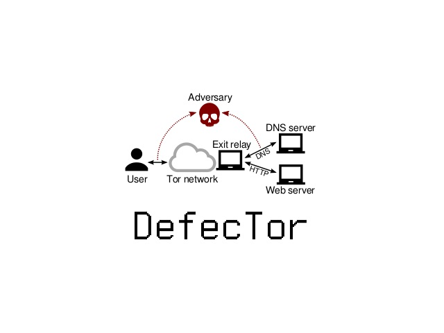 DefecTor Attack Can Reveal TOR Sources