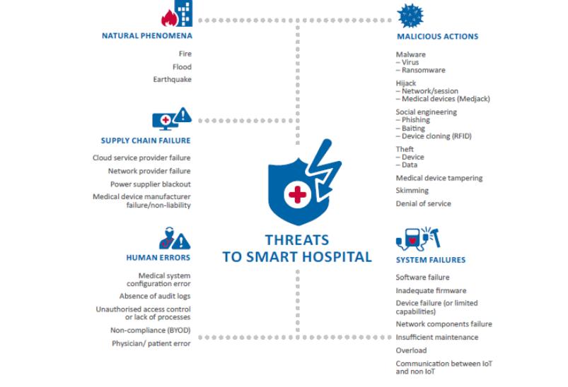bssi-image-smart-hospital-threats