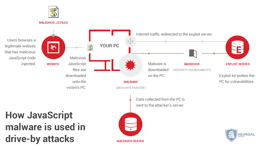 How-JavaScript-malware-is-used-in-drive-by-attacks