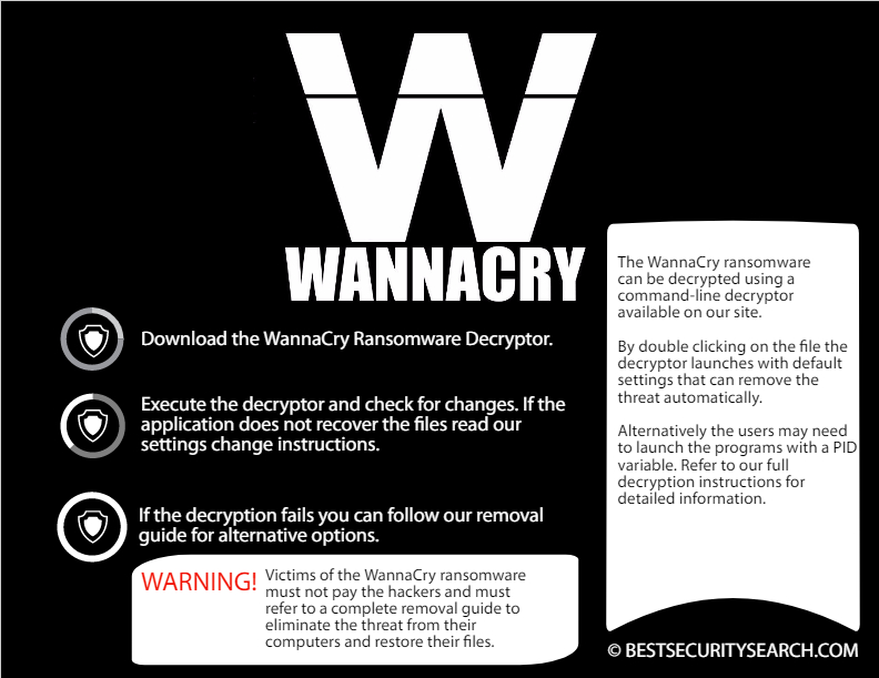 WannaCry Ransomsware Decryptor infographic image